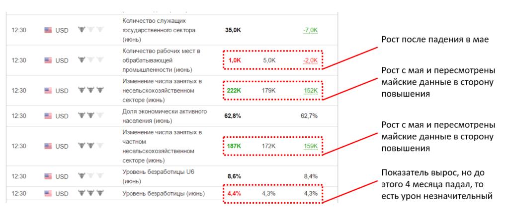 Рисунок 4 Статистика США по рынку труда
