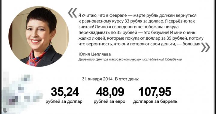 20.09.2018 Все продавали рубль. Давит ли это на валютный рынок? Какой дальше ждать курс доллара?