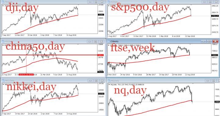 11.10.2018 Крупное падение котировок на фондовых биржах. Почему падают индексы?