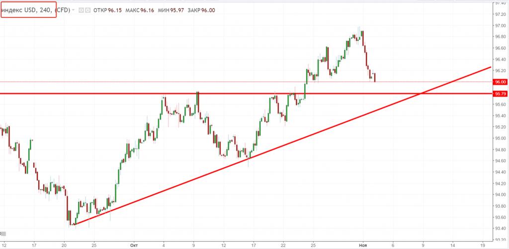 Прогноз рынка форекс евро доллар брокеры форекс минск
