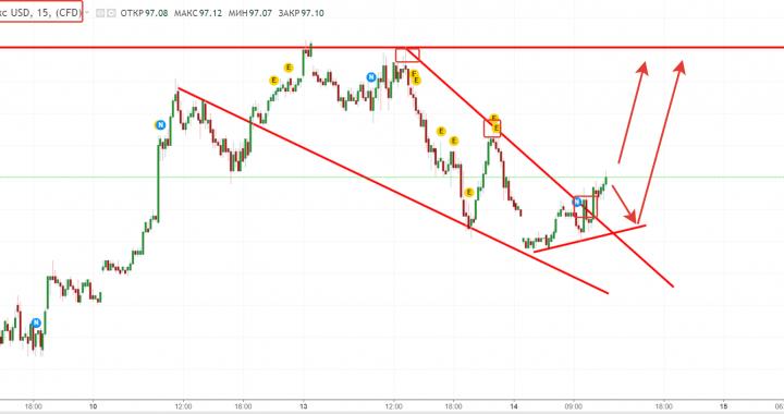14.11.2018 Форекс аналитика. Где продать евро? Разворот по канадскому доллару?