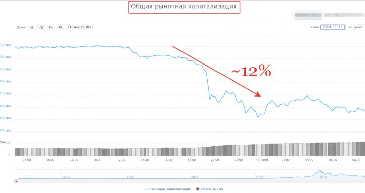 15.11.2018 Почему падает Bitcoin? BTCUSD уйдет на 4500$?