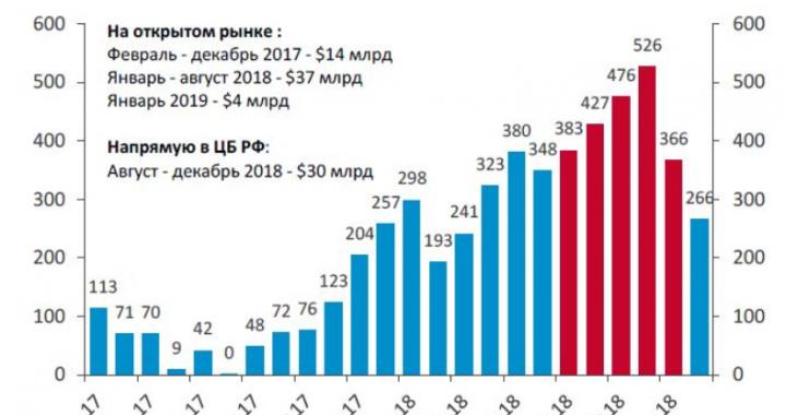 15.01.2019 Рубль в среду. Прогноз роста